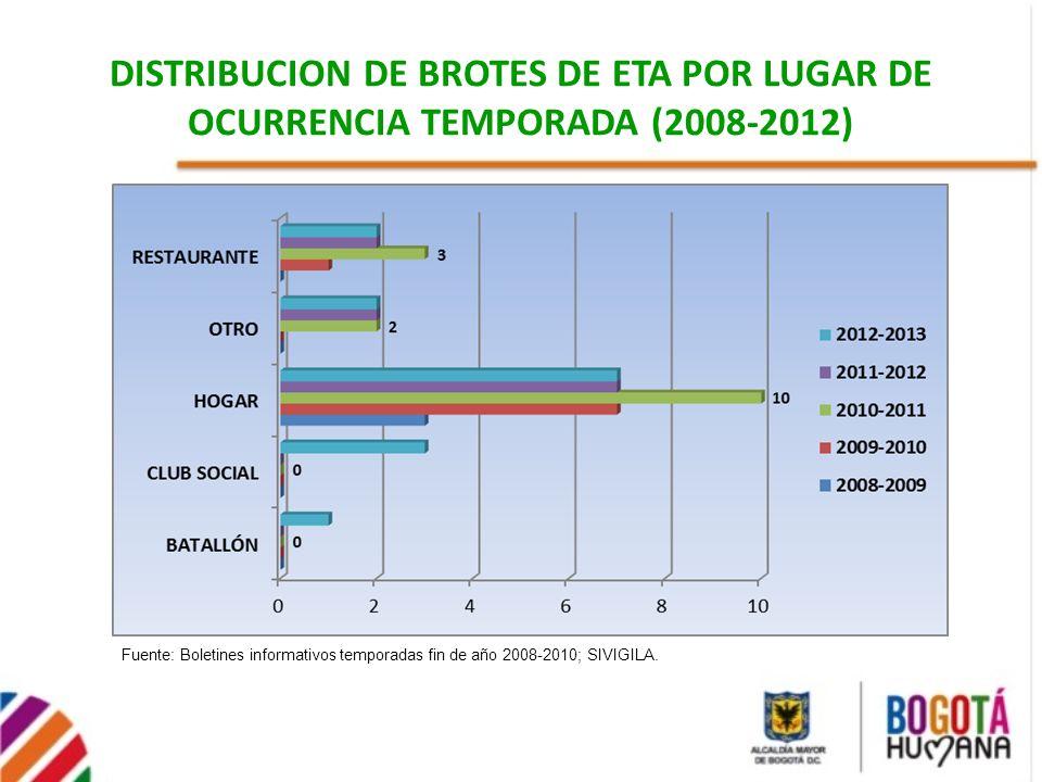 DISTRIBUCION DE BROTES DE ETA POR LUGAR DE OCURRENCIA TEMPORADA (2008-2012) Fuente: Boletines informativos temporadas fin de año 2008-2010; SIVIGILA.