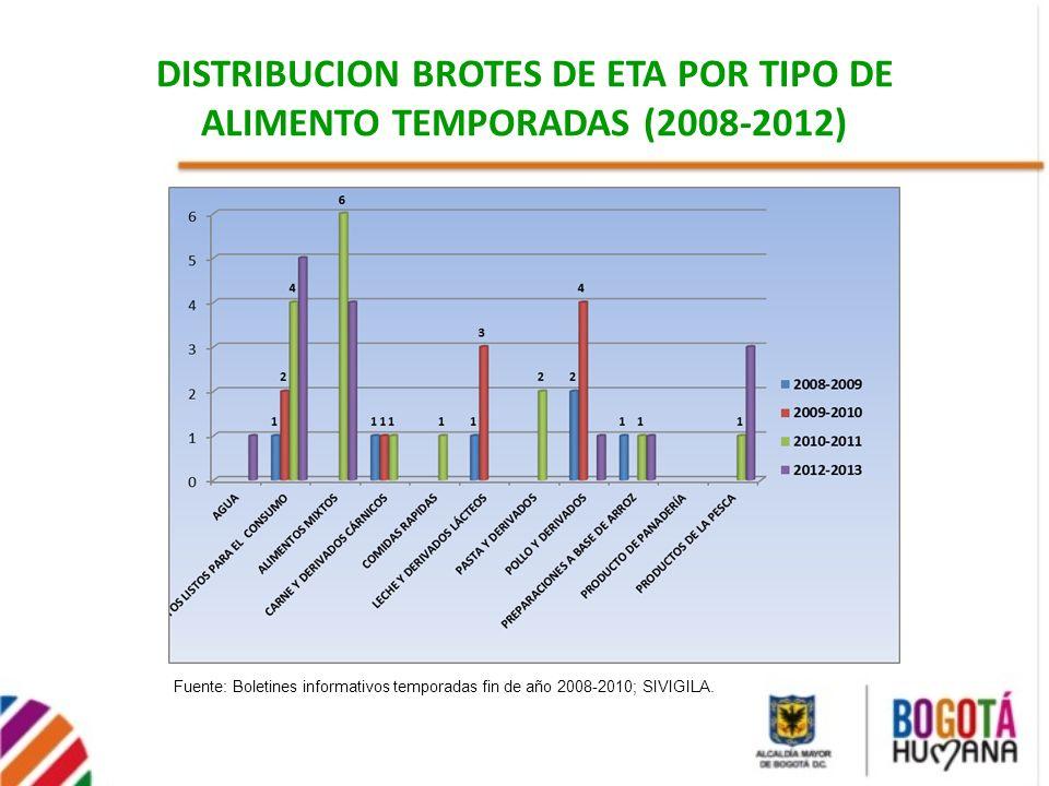 DISTRIBUCION BROTES DE ETA POR TIPO DE ALIMENTO TEMPORADAS (2008-2012) Fuente: Boletines informativos temporadas fin de año 2008-2010; SIVIGILA.