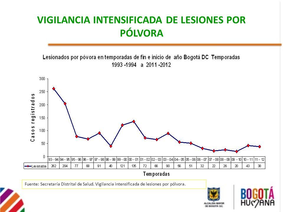 VIGILANCIA INTENSIFICADA DE LESIONES POR PÓLVORA Fuente: Secretaría Distrital de Salud. Vigilancia intensificada de lesiones por pólvora.