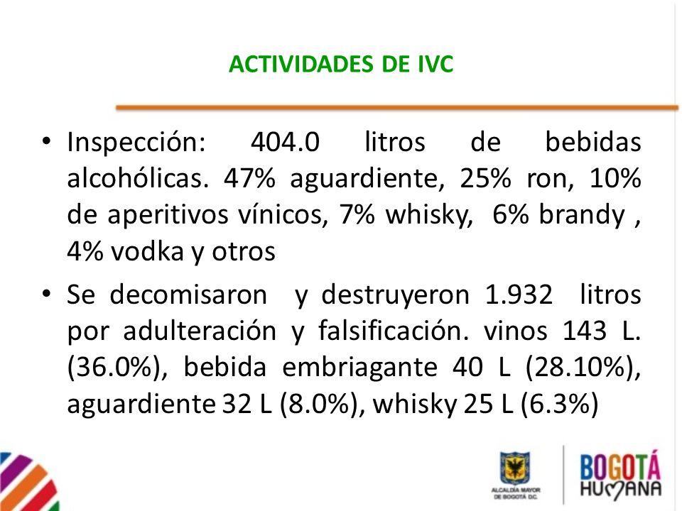 ACTIVIDADES DE IVC Inspección: 404.0 litros de bebidas alcohólicas. 47% aguardiente, 25% ron, 10% de aperitivos vínicos, 7% whisky, 6% brandy, 4% vodk