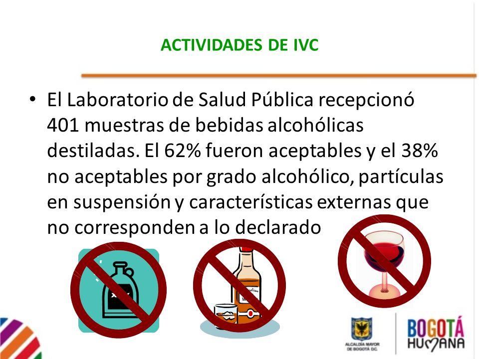 ACTIVIDADES DE IVC El Laboratorio de Salud Pública recepcionó 401 muestras de bebidas alcohólicas destiladas. El 62% fueron aceptables y el 38% no ace