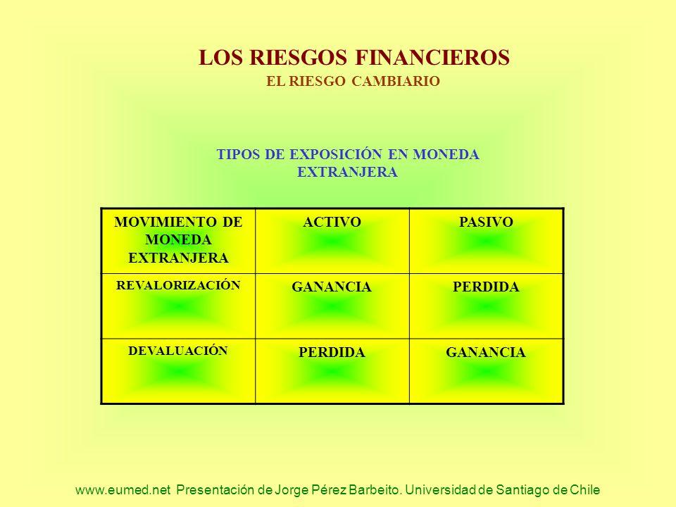 www.eumed.net Presentación de Jorge Pérez Barbeito. Universidad de Santiago de Chile LOS RIESGOS FINANCIEROS EL RIESGO CAMBIARIO MOVIMIENTO DE MONEDA