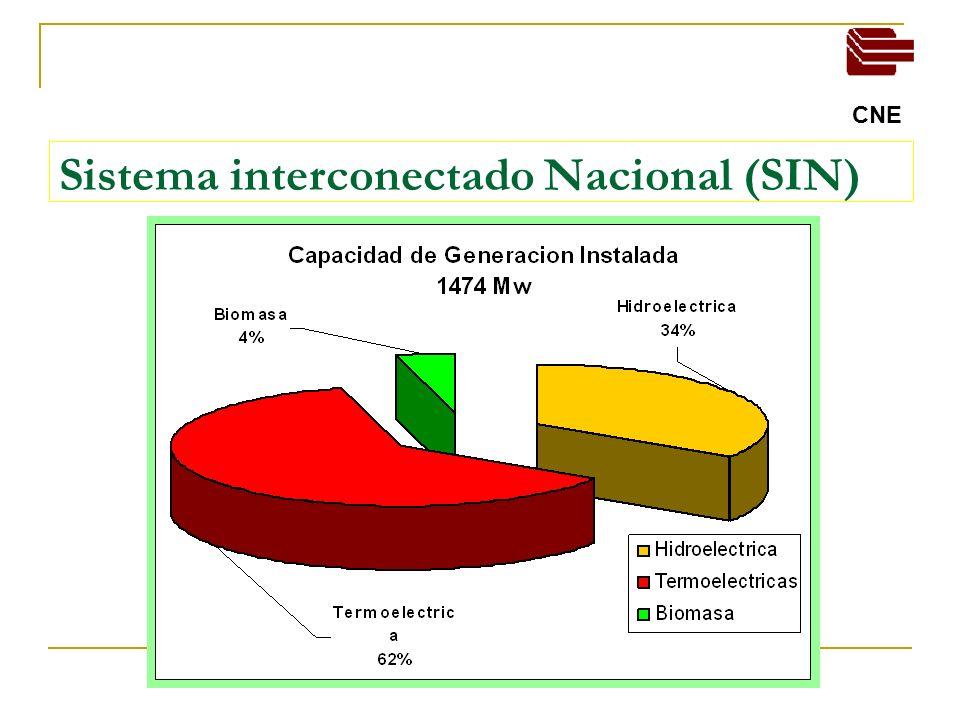 03/04/2014 Comision Nacional de Energia Expectativas de crecimiento de Demanda (Mw)