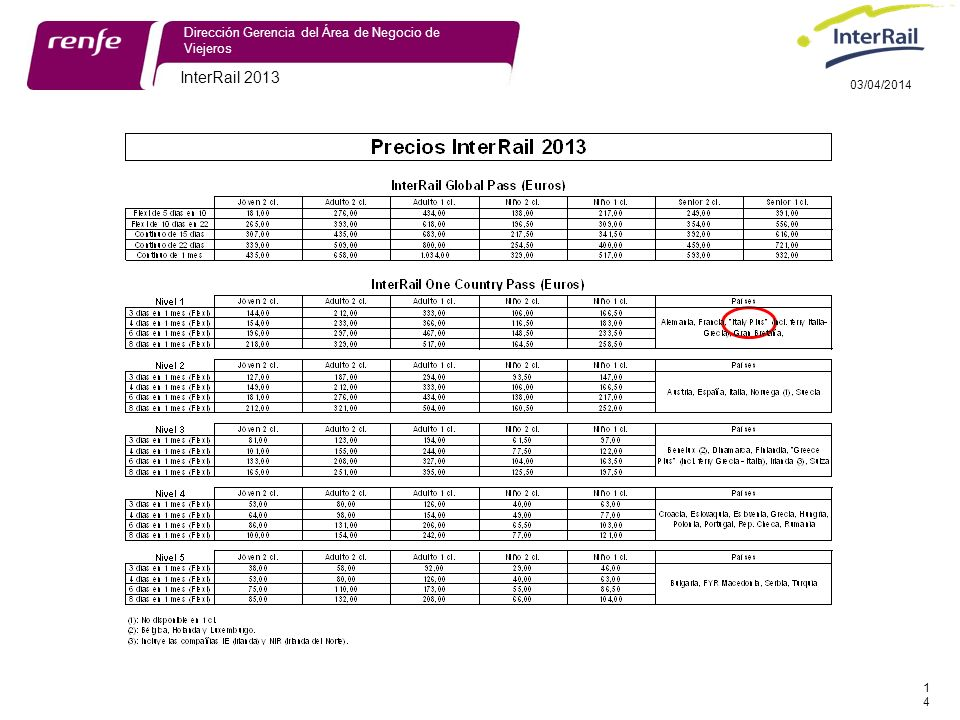 InterRail 2013 14 Dirección Gerencia del Área de Negocio de Viejeros 03/04/2014