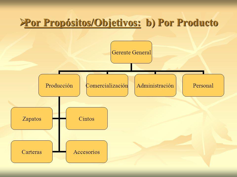 Por Propósitos/Objetivos: b) Por Producto Por Propósitos/Objetivos: b) Por Producto Gerente General Producción ZapatosCintos CarterasAccesorios Comerc