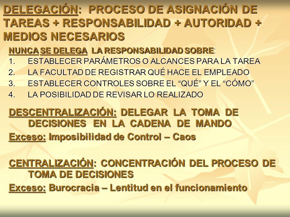 DELEGACIÓN: PROCESO DE ASIGNACIÓN DE TAREAS + RESPONSABILIDAD + AUTORIDAD + MEDIOS NECESARIOS NUNCA SE DELEGA LA RESPONSABILIDAD SOBRE: 1.ESTABLECER P