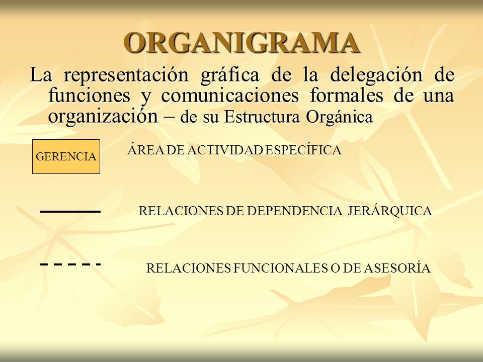 ORGANIGRAMA La representación gráfica de la delegación de funciones y comunicaciones formales de una organización – de su Estructura Orgánica GERENCIA