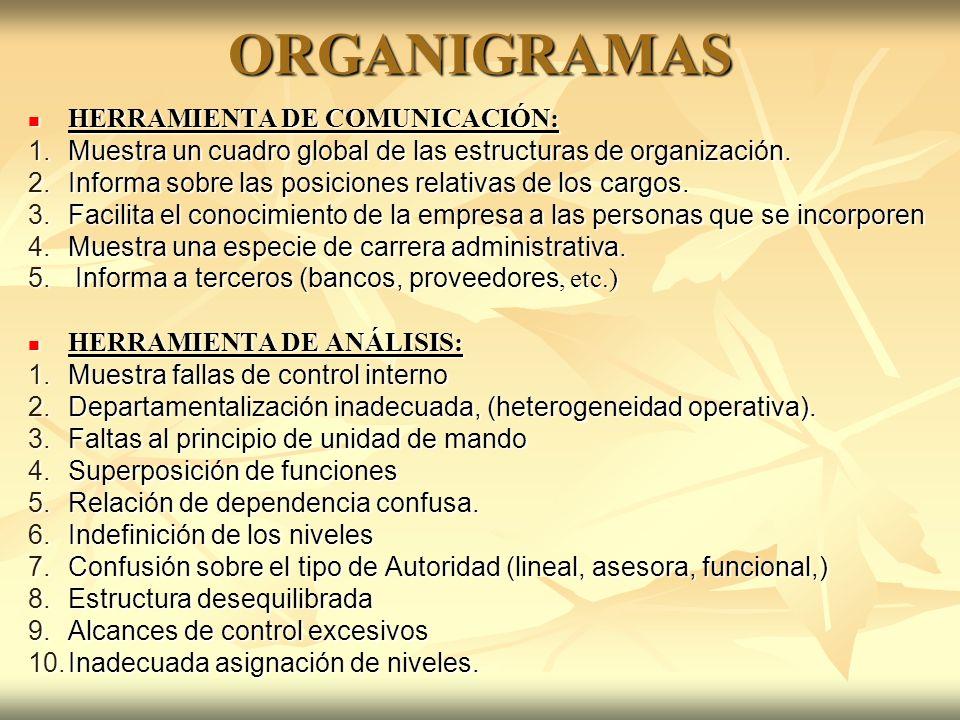 ORGANIGRAMAS HERRAMIENTA DE COMUNICACIÓN: HERRAMIENTA DE COMUNICACIÓN: 1.Muestra un cuadro global de las estructuras de organización. 2.Informa sobre