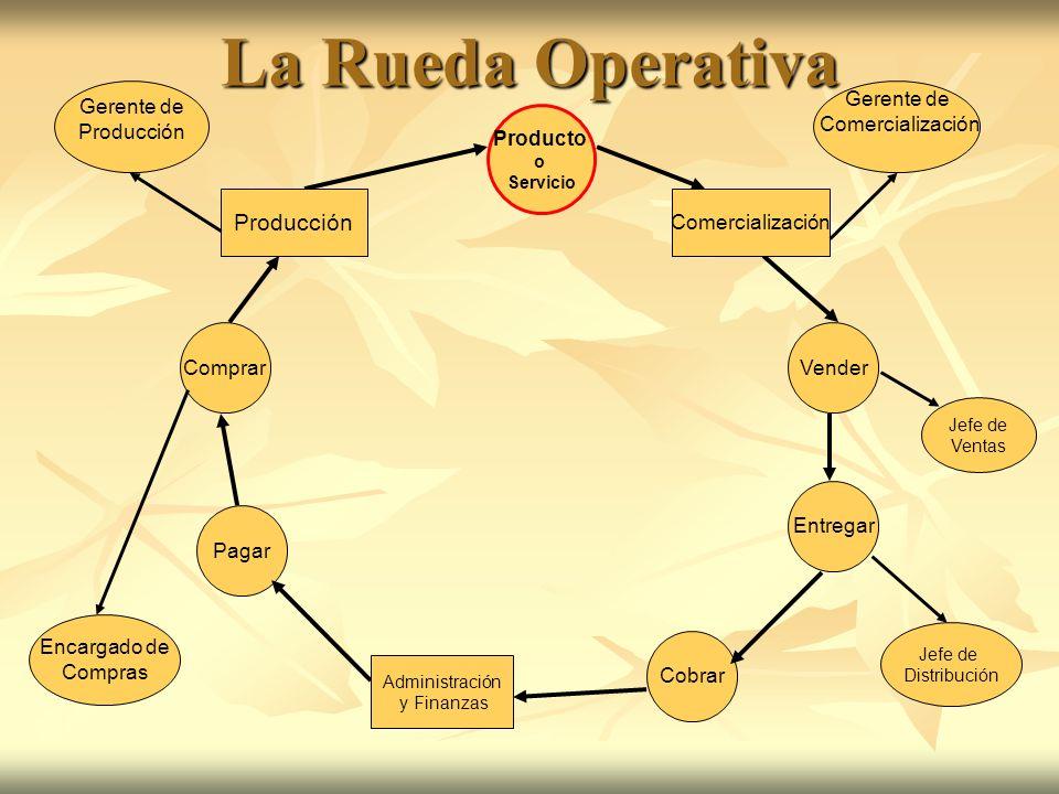 La Rueda Operativa Producto o Servicio Pagar Cobrar Vender Gerente de Comercialización Entregar Comprar Encargado de Compras Producción Comercializaci