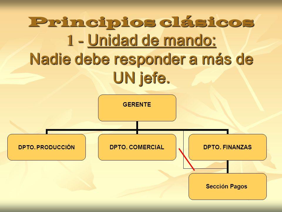 Principios clásicos 1 - Unidad de mando: Nadie debe responder a más de UN jefe. GERENTE DPTO. PRODUCCIÓN DPTO. COMERCIAL DPTO. FINANZAS Sección Pagos