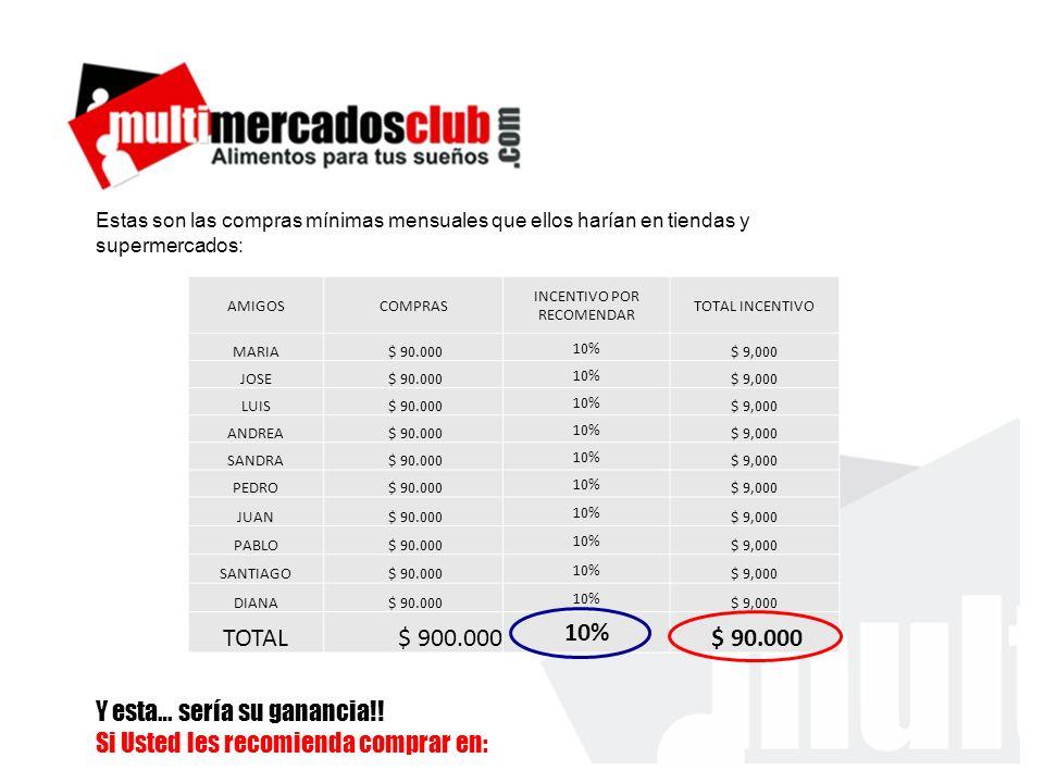 AMIGOSCOMPRAS INCENTIVO POR RECOMENDAR TOTAL INCENTIVO MARIA $ 90.000 10% $ 9,000 JOSE $ 90.000 10% $ 9,000 LUIS $ 90.000 10% $ 9,000 ANDREA $ 90.000