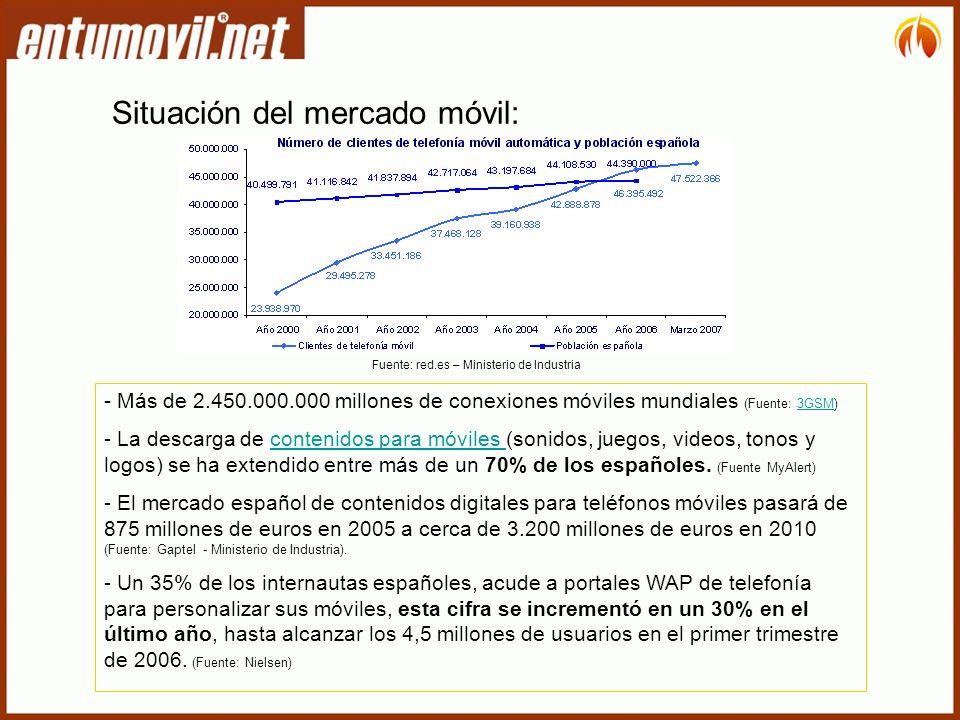 Situación del mercado móvil: - Más de 2.450.000.000 millones de conexiones móviles mundiales (Fuente: 3GSM)3GSM - La descarga de contenidos para móviles (sonidos, juegos, videos, tonos y logos) se ha extendido entre más de un 70% de los españoles.