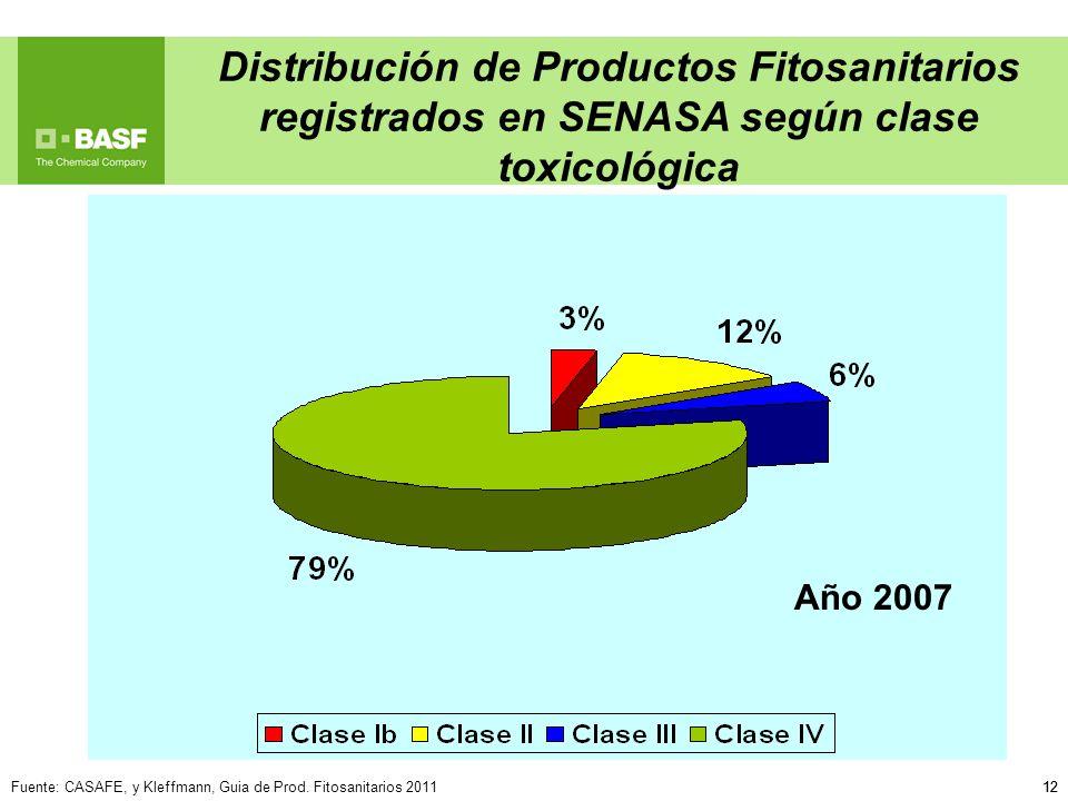 12 Distribución de Productos Fitosanitarios registrados en SENASA según clase toxicológica Fuente: CASAFE, y Kleffmann, Guia de Prod. Fitosanitarios 2