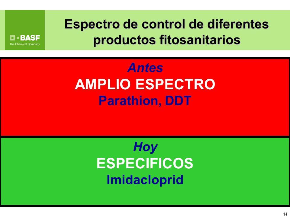 14 Antes AMPLIO ESPECTRO Parathion, DDT Espectro de control de diferentes productos fitosanitarios Hoy ESPECIFICOS Imidacloprid