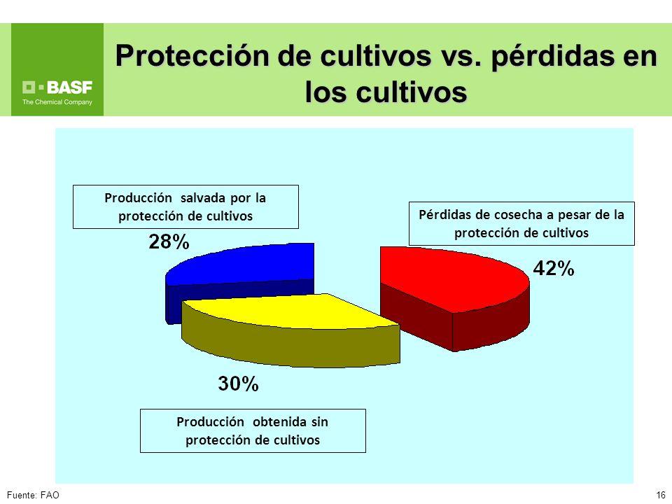 16 Protección de cultivos vs. pérdidas en los cultivos Pérdidas de cosecha a pesar de la protección de cultivos Producción salvada por la protección d
