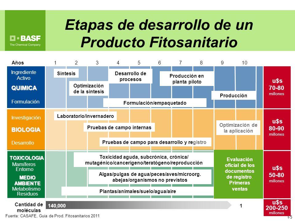 5 140,000 5 Años12345678910 Ingrediente Activo QUIMICA Formulación u$s 70-80 millones Investigación BIOLOGIA Desarrollo TOXICOLOGIA Mamíferos Entorno
