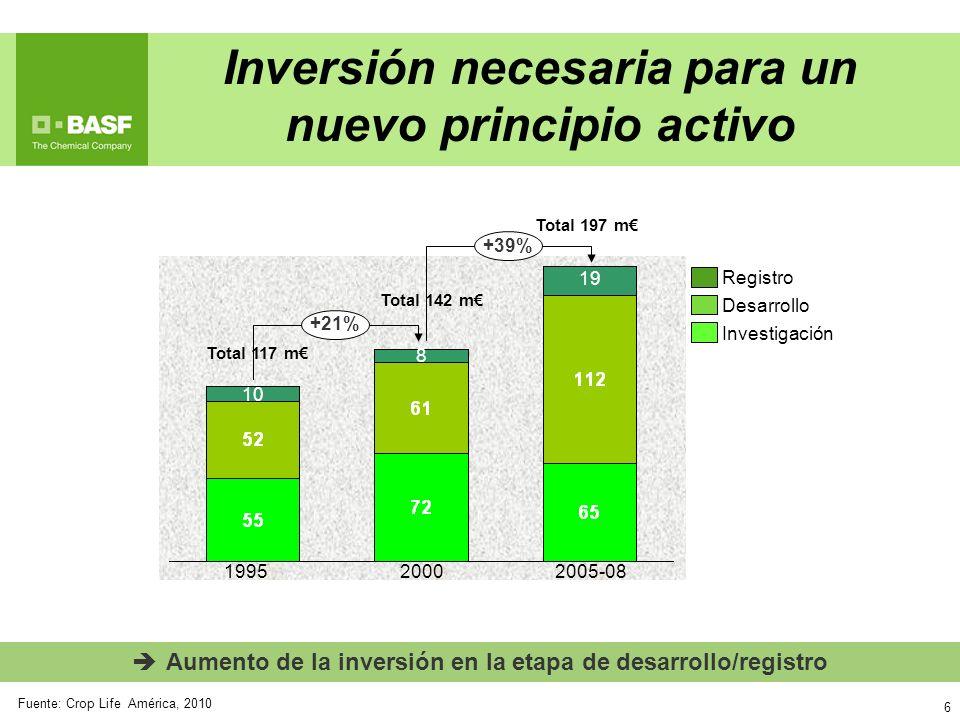 6 Aumento de la inversión en la etapa de desarrollo/registro +39% +21% 2005-08 19 2000 8 1995 10 Investigación Desarrollo Registro Total 117 m Total 1