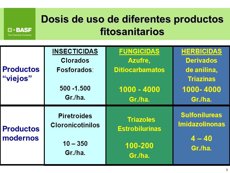 9 9 INSECTICIDAS Clorados Fosforados: 500 -1.500 Gr./ha. Piretroides Cloronicotinilos 10 – 350 Gr./ha. FUNGICIDAS Azufre, Ditiocarbamatos 1000 - 4000