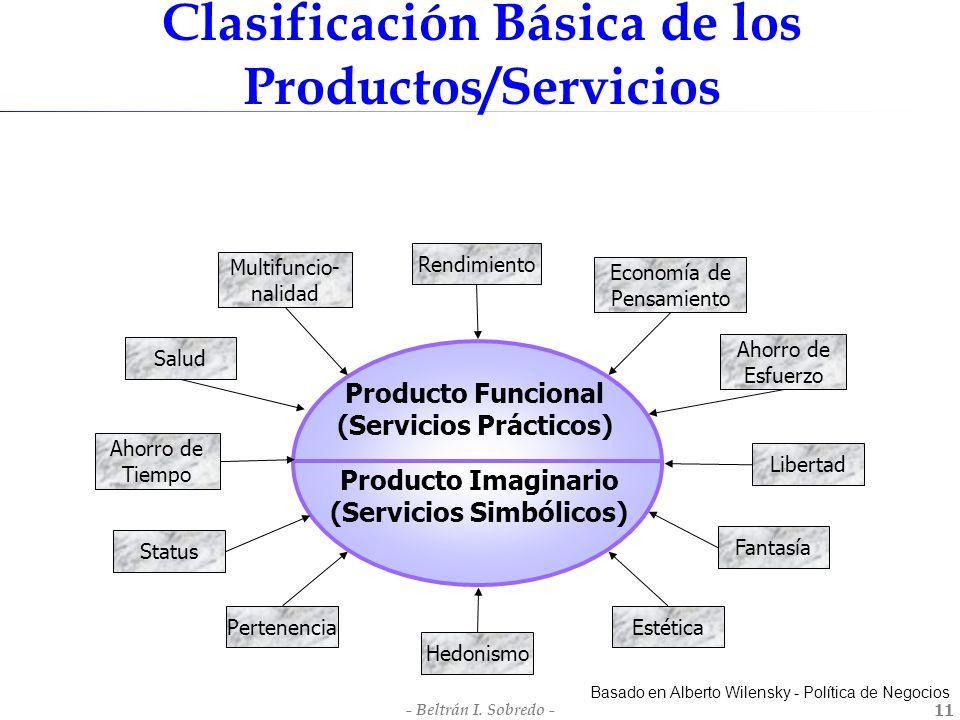 - Beltrán I. Sobredo -11 Basado en Alberto Wilensky - Política de Negocios Producto Imaginario (Servicios Simbólicos) Producto Funcional (Servicios Pr