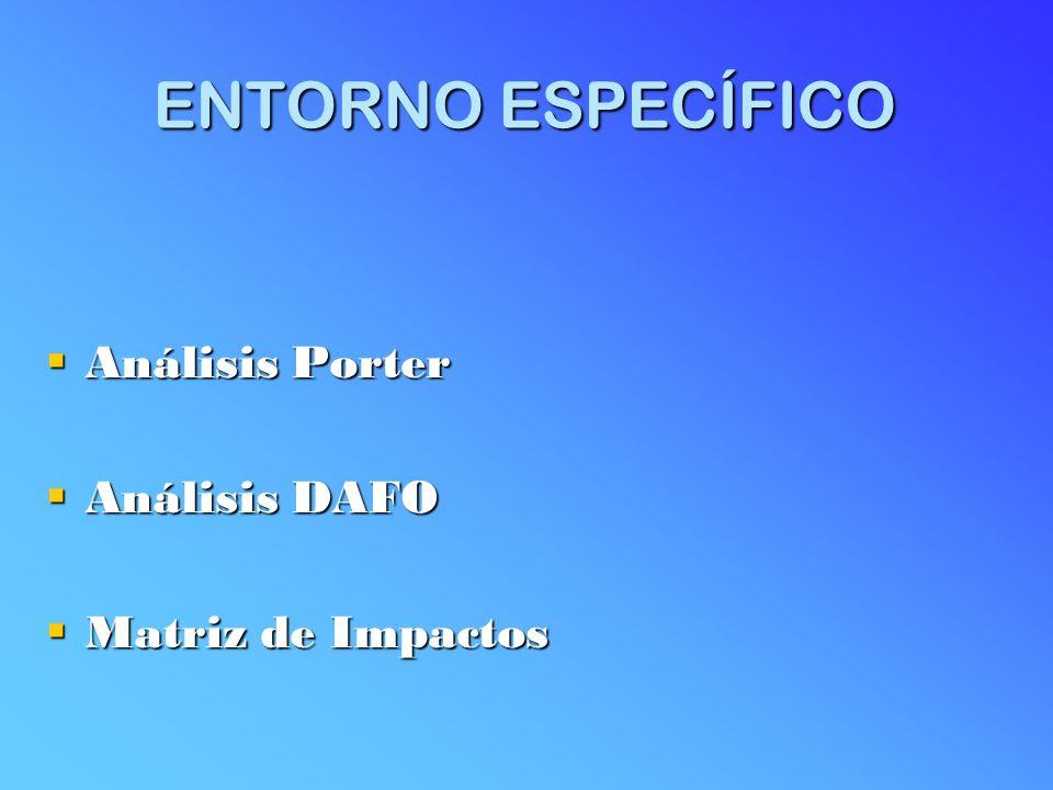 ENTORNO ESPECÍFICO Análisis Porter Análisis Porter Análisis DAFO Análisis DAFO Matriz de Impactos Matriz de Impactos