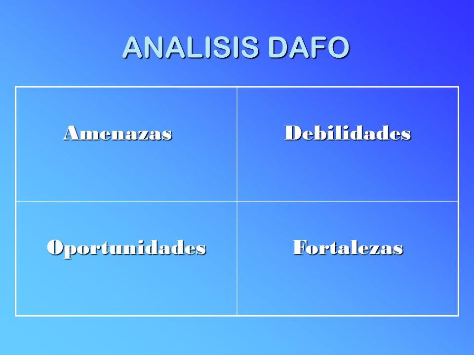 ANALISIS DAFO Amenazas Amenazas Debilidades OportunidadesFortalezas