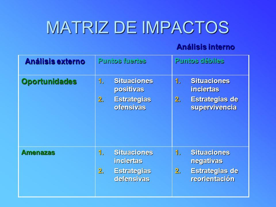 MATRIZ DE IMPACTOS Análisis interno Análisis interno Análisis externo Análisis externo Puntos fuertes Puntos débiles Oportunidades 1.Situaciones positivas 2.Estrategias ofensivas 1.Situaciones inciertas 2.Estrategias de supervivencia Amenazas 1.Situaciones inciertas 2.Estrategias defensivas 1.Situaciones negativas 2.Estrategias de reorientación