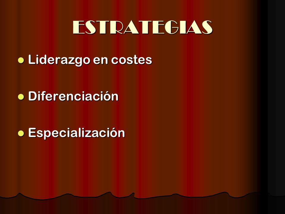 ESTRATEGIAS Liderazgo en costes Liderazgo en costes Diferenciación Diferenciación Especialización Especialización