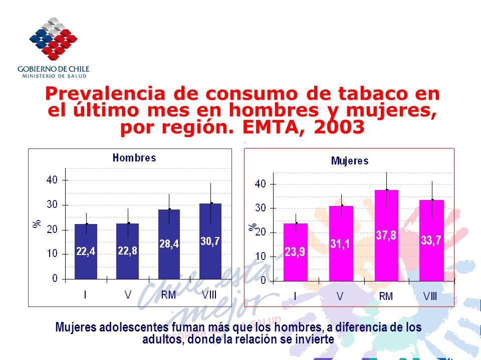 Prevalencia de consumo de tabaco en el último mes en hombres y mujeres, por región.