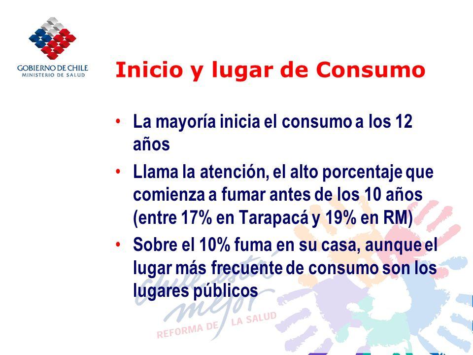 Inicio y lugar de Consumo La mayoría inicia el consumo a los 12 años Llama la atención, el alto porcentaje que comienza a fumar antes de los 10 años (entre 17% en Tarapacá y 19% en RM) Sobre el 10% fuma en su casa, aunque el lugar más frecuente de consumo son los lugares públicos
