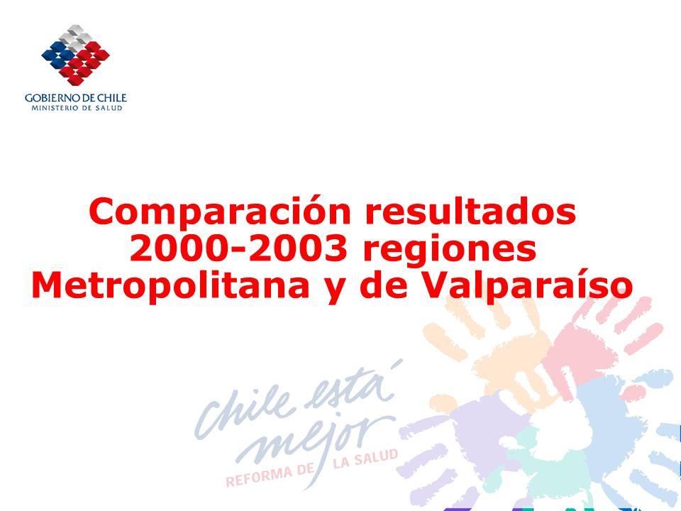 Comparación resultados 2000-2003 regiones Metropolitana y de Valparaíso
