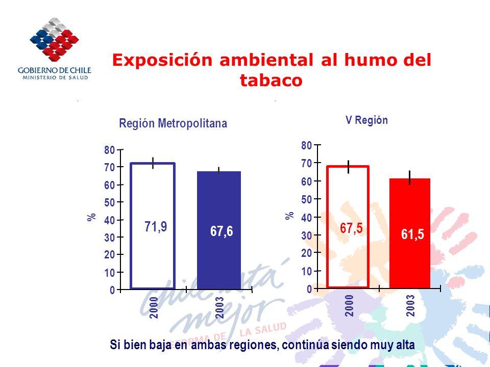 Exposición ambiental al humo del tabaco Región Metropolitana 71,9 67,6 0 10 20 30 40 50 60 70 80 2000 2003 % V Región 61,5 67,5 0 10 20 30 40 50 60 70 80 20002003 % Si bien baja en ambas regiones, continúa siendo muy alta