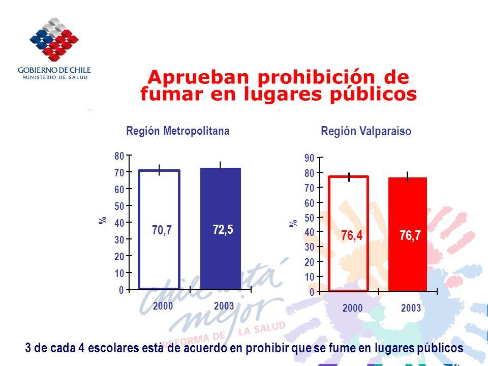 Aprueban prohibición de fumar en lugares públicos Región Metropolitana 70,7 72,5 0 10 20 30 40 50 60 70 80 20002003 % Región Valparaíso 76,776,4 0 10 20 30 40 50 60 70 80 90 20002003 % 3 de cada 4 escolares está de acuerdo en prohibir que se fume en lugares públicos