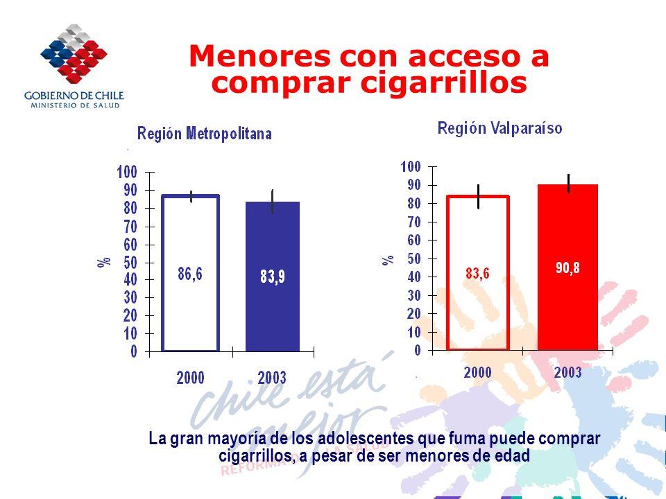 Menores con acceso a comprar cigarrillos La gran mayoría de los adolescentes que fuma puede comprar cigarrillos, a pesar de ser menores de edad