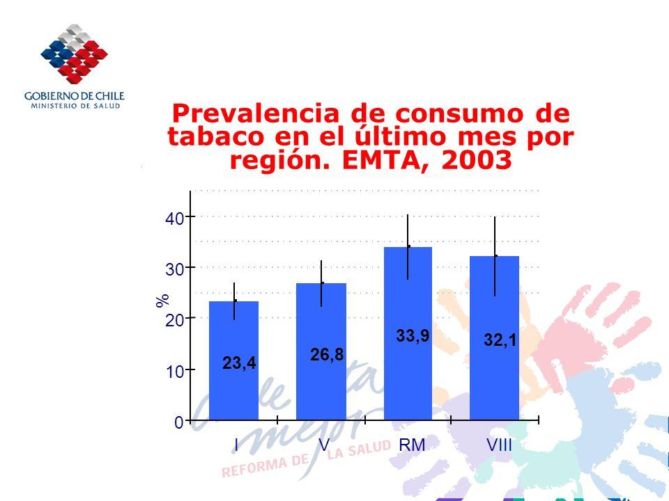 Prevalencia de consumo de tabaco en el último mes por región.