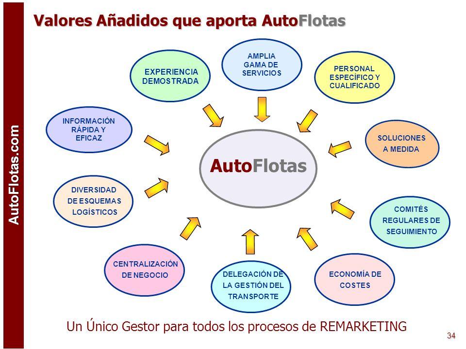 AutoFlotas.com 33 Valores Añadidos que aporta Auto Flotas AutoFlotas Un Único Gestor para todos los procesos de REMARKETING