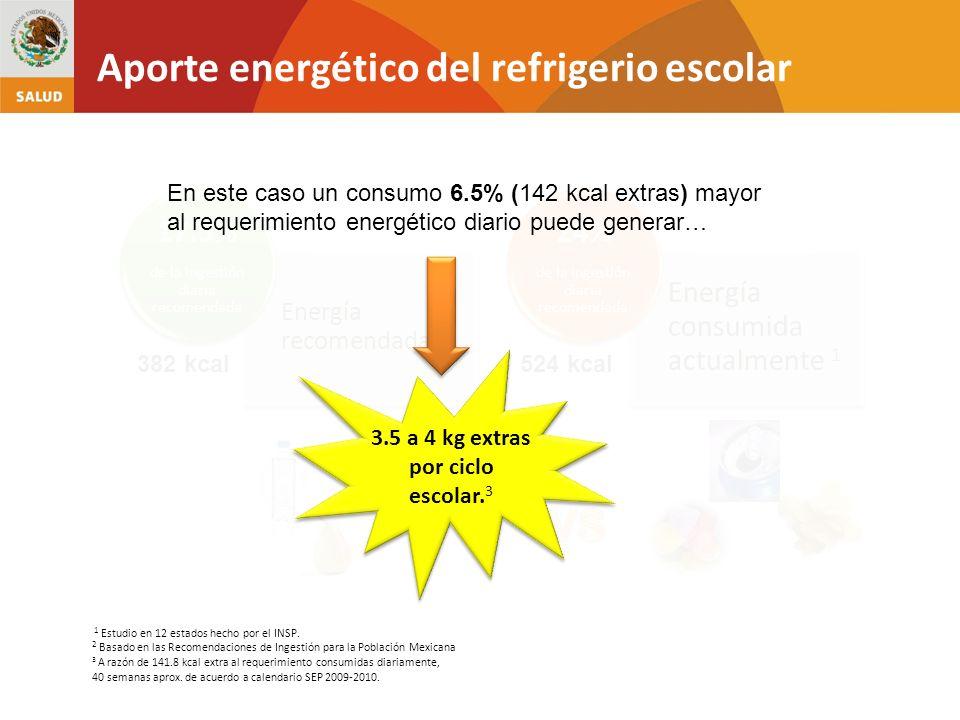 1 Estudio en 12 estados hecho por el INSP. Aporte energético del refrigerio escolar 2 Basado en las Recomendaciones de Ingestión para la Población Mex