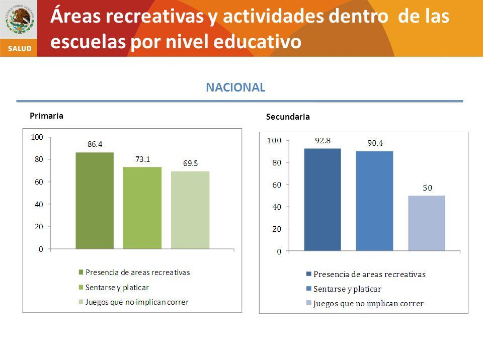 NACIONAL Primaria Secundaria Áreas recreativas y actividades dentro de las escuelas por nivel educativo