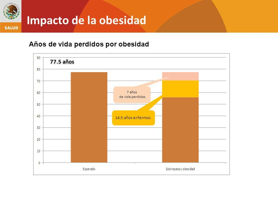 Impacto de la obesidad Años de vida perdidos por obesidad 77.5 años 14.5 años enfermos 7 años de vida perdidos