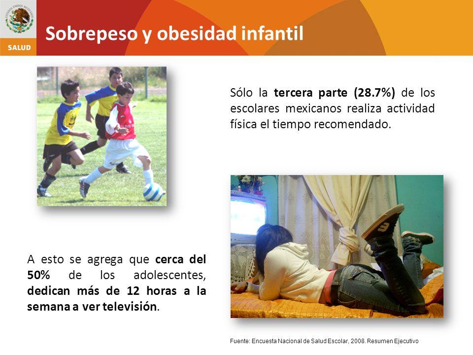 Sólo la tercera parte (28.7%) de los escolares mexicanos realiza actividad física el tiempo recomendado. Sobrepeso y obesidad infantil Fuente: Encuest