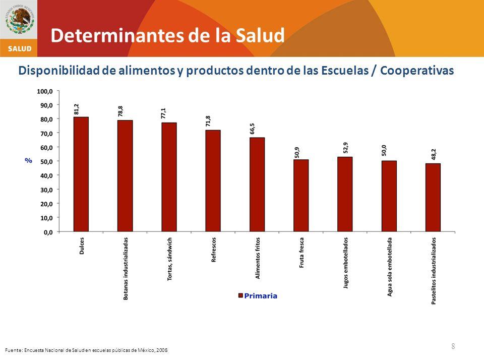 8 Fuente: Encuesta Nacional de Salud en escuelas públicas de México, 2008 Disponibilidad de alimentos y productos dentro de las Escuelas / Cooperativa