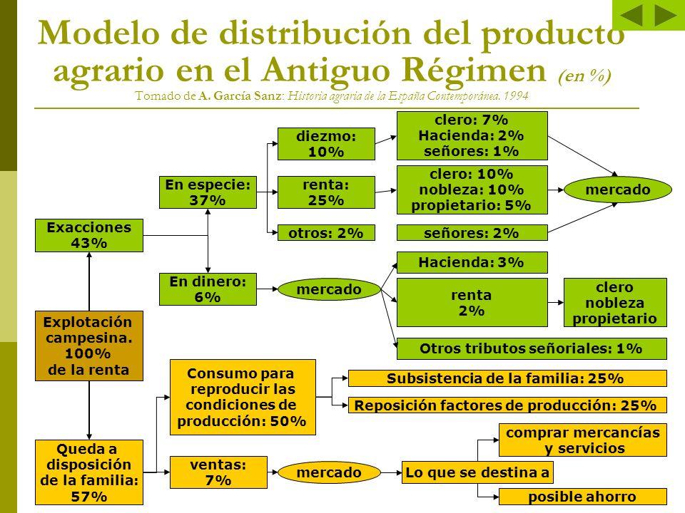 Un balance … (y dos) La inversión en la tierra frenó notoriamente el desarrollo industrial: el capital inversor se desvió y se hizo rentista.