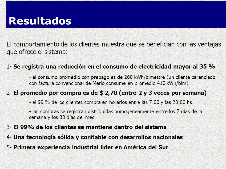 El comportamiento de los clientes muestra que se benefician con las ventajas que ofrece el sistema: 1- Se registra una reducción en el consumo de electricidad mayor al 35 % - el consumo promedio con prepago es de 260 kWh/bimestre (un cliente carenciado con factura convencional de Merlo consume en promedio 410 kWh/bim) 2- El promedio por compra es de $ 2,70 (entre 2 y 3 veces por semana) - el 99 % de los clientes compra en horarios entre las 7:00 y las 23:00 hs - las compras se registran distribuidas homogéneamente entre los 7 días de la semana y los 30 días del mes 3- El 99% de los clientes se mantiene dentro del sistema 4- Una tecnología sólida y confiable con desarrollos nacionales 5- Primera experiencia industrial líder en América del Sur Resultados