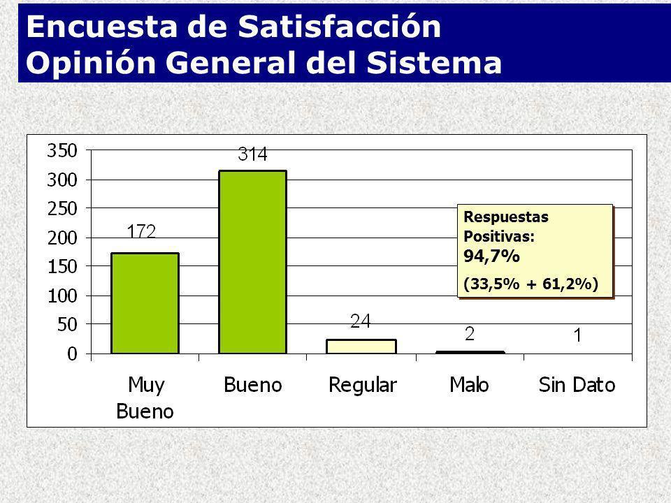 Respuestas Positivas: 94,7% (33,5% + 61,2%) Respuestas Positivas: 94,7% (33,5% + 61,2%) Encuesta de Satisfacción Opinión General del Sistema