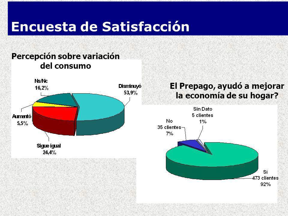 Percepción sobre variación del consumo El Prepago, ayudó a mejorar la economía de su hogar.