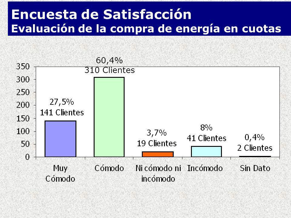 Encuesta de Satisfacción Evaluación de la compra de energía en cuotas 60,4% 310 Clientes