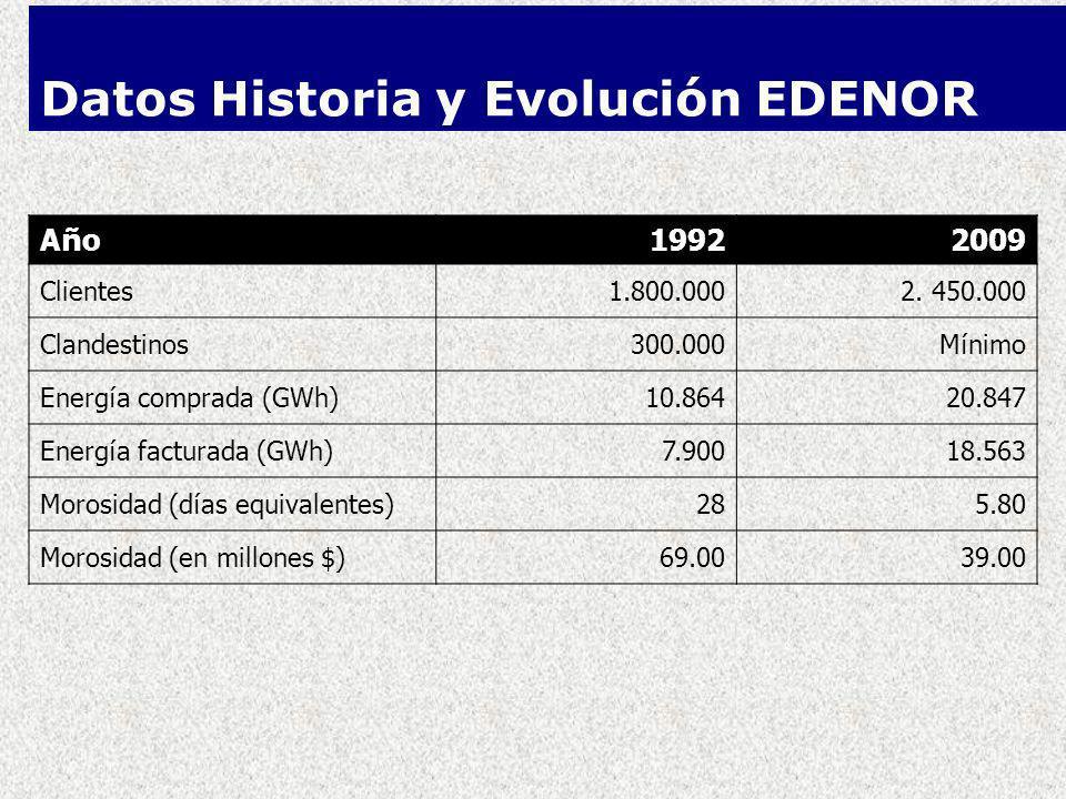 Datos Historia y Evolución EDENOR AñoAño 19922009 Clientes1.800.0002.