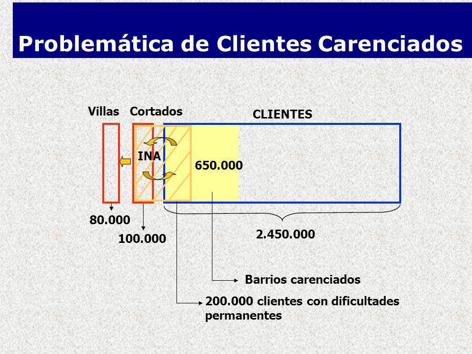 VillasCortados CLIENTES 80.000 100.000 2.450.000 200.000 clientes con dificultades permanentes Barrios carenciados INA 650.000 Problemática de Clientes Carenciados