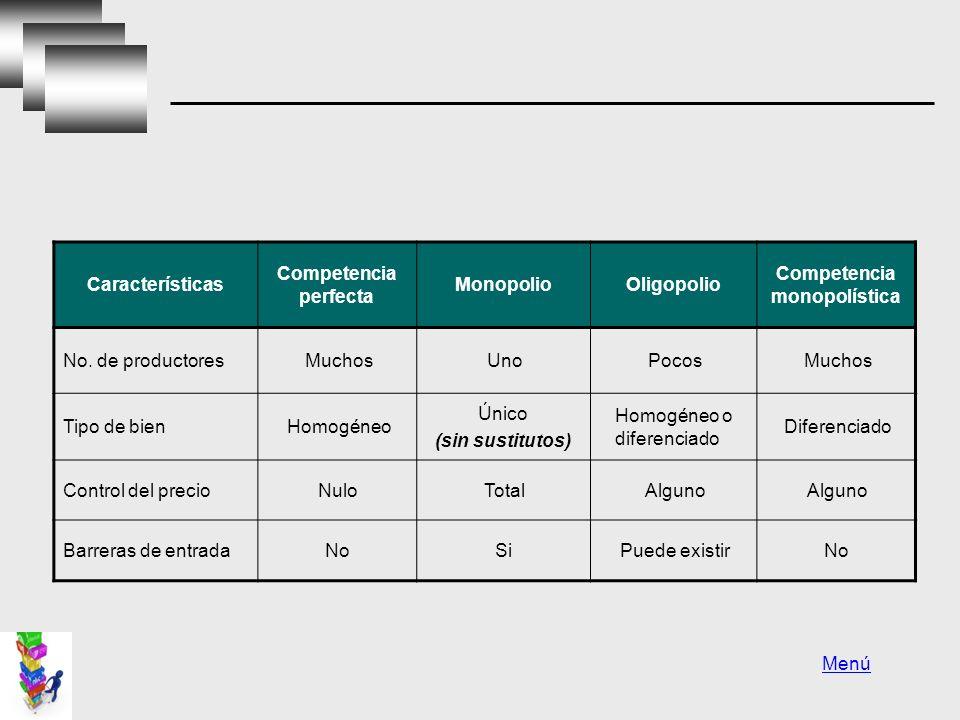 Características Competencia perfecta MonopolioOligopolio Competencia monopolística No.