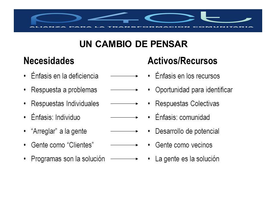 Activos/Recursos Énfasis en los recursos Oportunidad para identificar Respuestas Colectivas Énfasis: comunidad Desarrollo de potencial Gente como veci