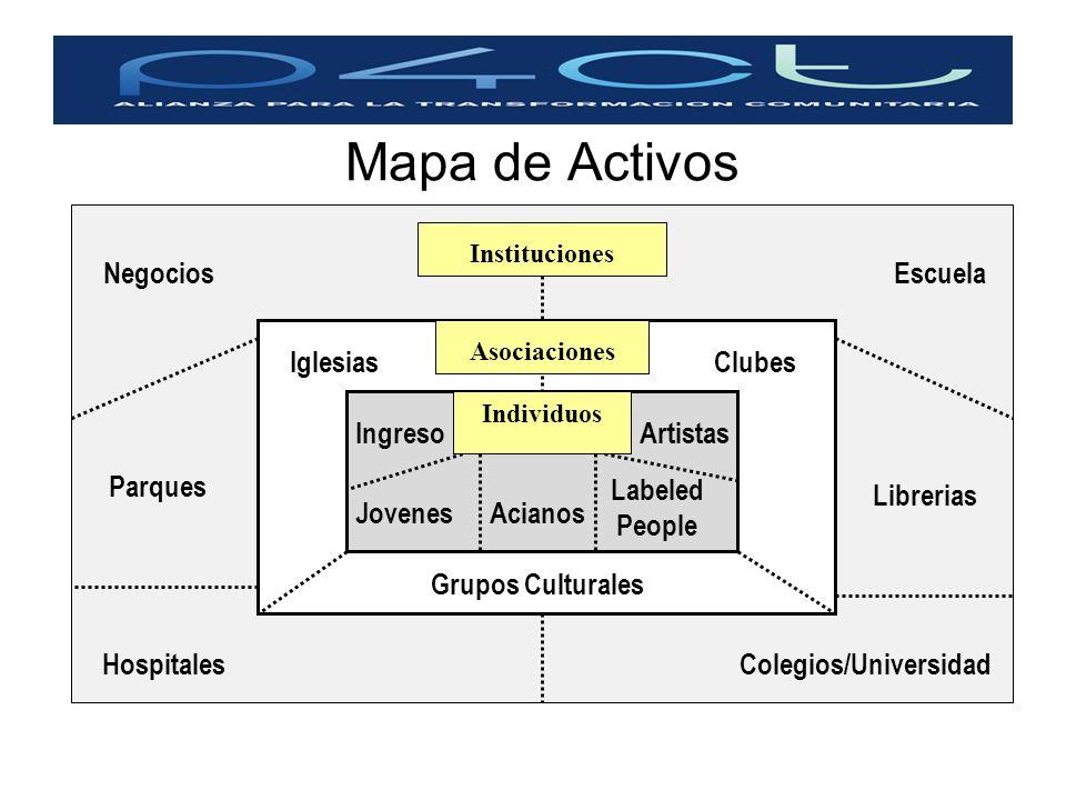 Mapa de Activos IglesiasClubes IngresoArtistas Labeled People Acianos Grupos Culturales Jovenes Instituciones Asociaciones Individuos NegociosEscuela
